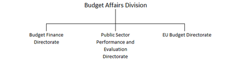 Budget_Affairs_org_chart.png